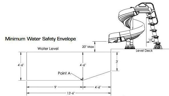 G Force 2 Pool slide Pool depth